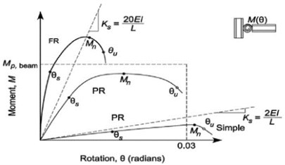 Three different typical curves of Moment-rotation  for fully restrained (FR), partially restrained (PR)  and simple (S) connections [7, 8]
