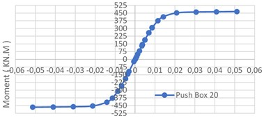 Pushover curves of eleven models under 34 loading cycles [9]