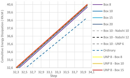 Cumulative energy dissipation of five models under 34 loading cycles [9]