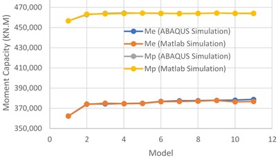 a) Comparing the results that they are calculated with linear equations  by ABAQUS and MATLAB softwares, b) comparing the results that they are calculated  from non-linear equations with the ABAQUS results [12]