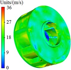 Velocity distribution of centrifugal pumps