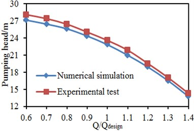 Comparison of the performance between experiment and simulation