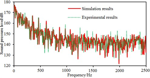 Comparison of radiated noises between experiment and simulation