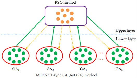 Schematic diagram of structures for individuals in MLGA-PSO algorithm
