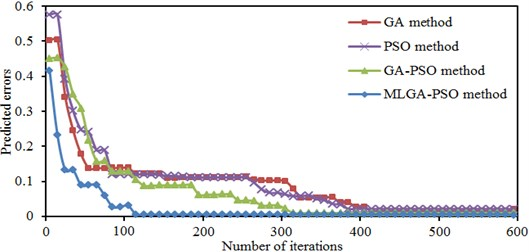 Iterative process of errors in four kinds of algorithms