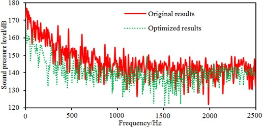 Comparison of radiated noises between original and optimized results