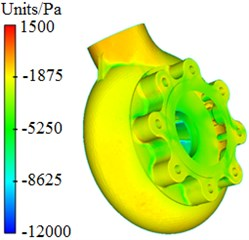 Pressure distribution of centrifugal pumps