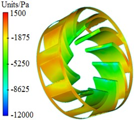 Pressure distribution of centrifugal pumps