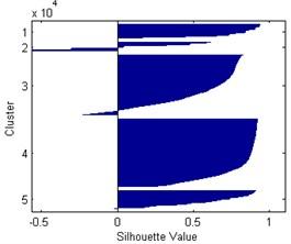 Silhouette plots for k= 3-5, respectively