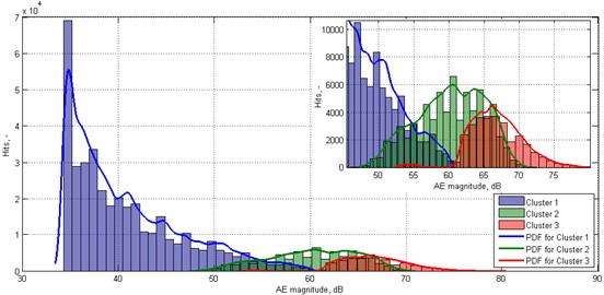 Histograms representing statistical classification of AE data for matrix microcracking, interface debonding, and matrix macrocracking and fibre pull-out, respectively, with appropriate PDFs