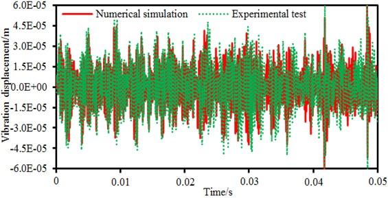 Comparison of the electromagnetic vibration between experiment and simulation