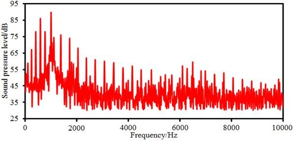 Sound pressure levels of electromagnetic noises of motors