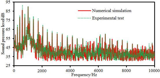 Comparison of electromagnetic noises between experiment and simulation