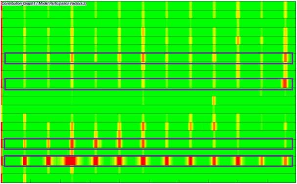 Modal participation factors of electromagnetic noises of motors