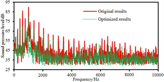 Comparison of electromagnetic noises between original and optimized results