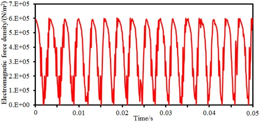 Time-domain and frequency-domain electromagnetic force density