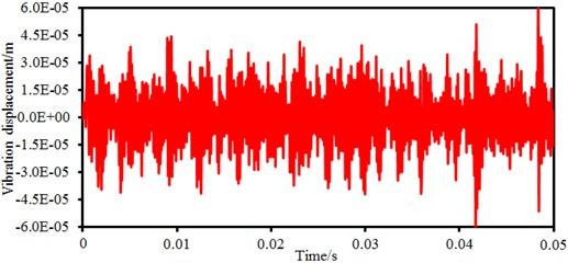 Electromagnetic vibration displacement of permanent magnet synchronous motors
