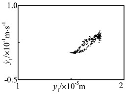 Chaotic motion of driving gear in y1-direction at n= 4900 r·min-1 under flexible support  condition: a) time history, b) FFT spectrum, c) phase plane, d) Poincaré map