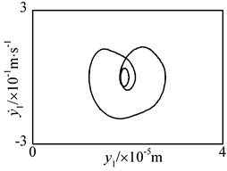 3-T periodic motion of driving gear in y1-direction at n= 5300 r·min-1 under flexible support condition: a) time history, b) FFT spectrum, c) phase plane, d) Poincaré map