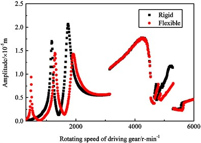 Amplitude-frequency response curve the driving gear in y1 direction