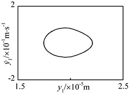 Periodic motion of driving gear in y1-direction at n= 5500 r·min-1 under flexible support  condition: a) time history, b) FFT spectrum, c) phase plane, d) Poincaré map