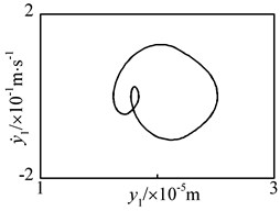 2-T periodic motion of driving gear in y1-direction at n= 5900 r·min-1 under flexible support condition: a) time history, b) FFT spectrum, c) phase plane, d) Poincaré map