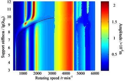 Amplitude-frequency-stiffness response map of the driving gear in y1 direction
