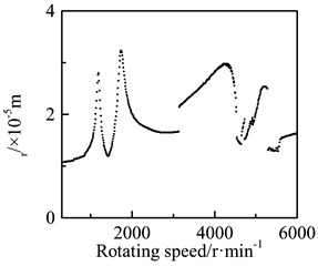 Bearing deformation of the driving gear bearings: a) deformation-frequency response cure  under rigid support condition, b) deformation-frequency-stiffness response map  under flexible support condition, c) η frequency-stiffness response map