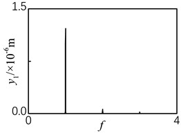 Periodic motion of driving gear in y1 direction at n= 1500 r·min-1 under flexible support  condition: a) time history, b) FFT spectrum, c) phase plane, d) Poincaré map