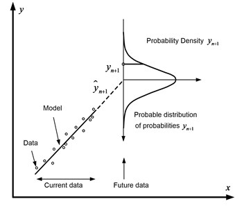 Schematic representation of the method  of forecasting probabilities