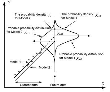 Schematic representation of the probability prediction method for two models