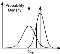 Three possible cases of predictive probability distributions for two models