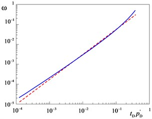 Coefficient of elastic capacity of a layer ω as a function of the pressure derivative tDpD'