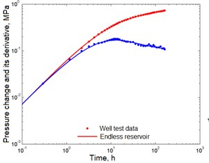 Correspondence of the selected curves to the well test data in the first study