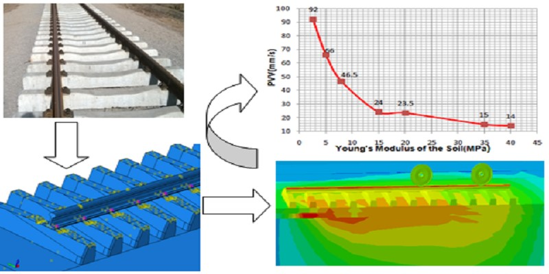 Modelling the influence of sub-grade material parameters on the response of railway line under moving train loads