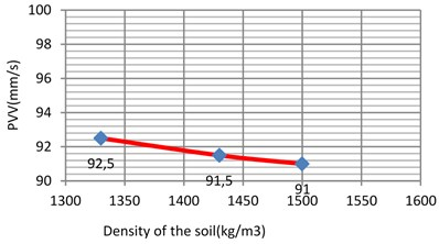 Vibration levels in the evaluation point A1 for different density of the sub-grade (soft clay)