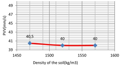 Vibration levels in the control point A1 for different density of the sub-grade (loose sand)