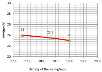 Vibration levels in the evaluation  point A1 for different density of the  sub-grade (stiff clay)