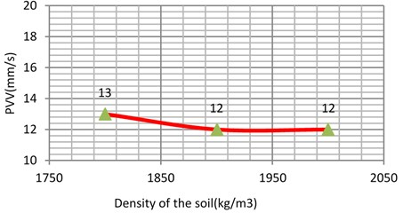 Vibration levels in the evaluation point A1  for different density of the  sub-grade (dense sand)