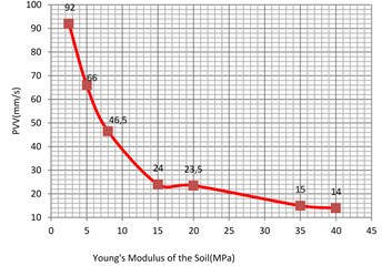 Vibration levels in the evaluation  point A1 for different Young's modulus  of the sub-grade (clay)