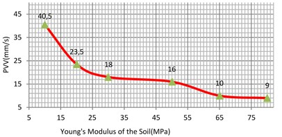 Vibration levels in the evaluation  point A1 for different Young's modulus  of the sub-grade (sand)