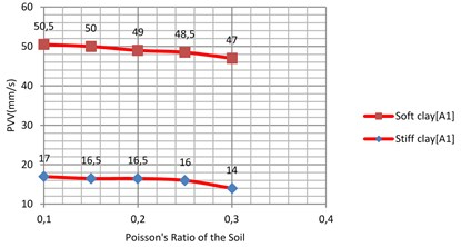 Vibration levels in the evaluation point A1 for different Poisson's ratio of the sub-grade  (soft and stiff clay)