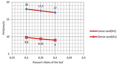 Vibration levels in the evaluation point A1  for different Poisson's ratio of the sub-grade  (loose and dense sand)
