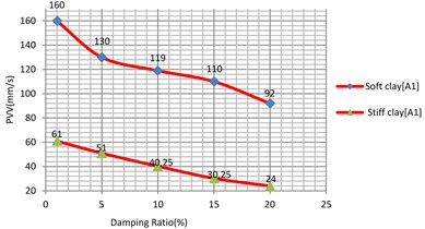Vibration levels in the evaluation  point A1 for different damping ratio of  the sub-grade (soft and stiff clay)
