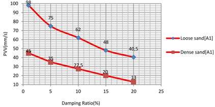 Vibration levels in the Evaluation  point A1 for different damping ratio of the  sub-grade (loose and dense sand)