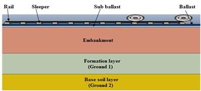 Finite element model track overview (longitudinal view)
