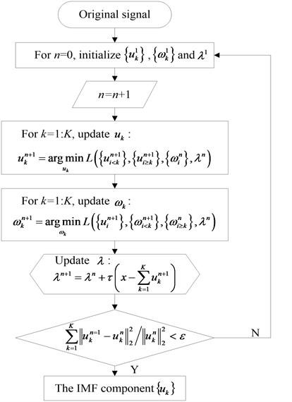 Flow chart of VMD algorithm