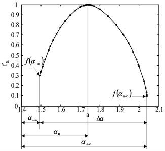 Characteristic parameters of  multi-fractal singular spectrum