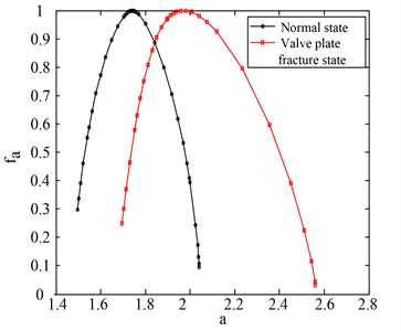 Multi-fractal singular spectrum of cycle of normal state and valve fracture state vibration signals