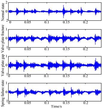 Vibration acceleration in four reciprocating compressor valve states